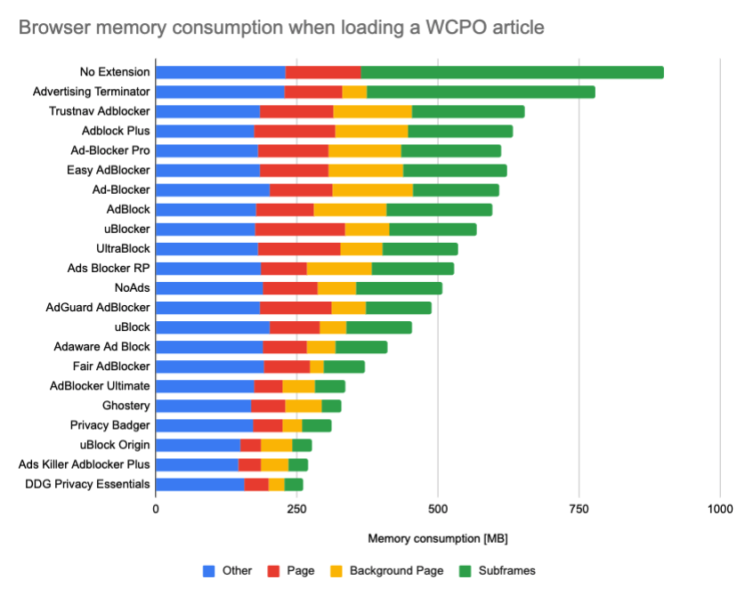 Memory consumption impact of ad blockers