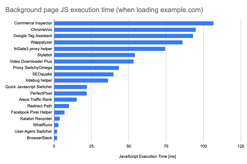 Background JS execution time by devtool