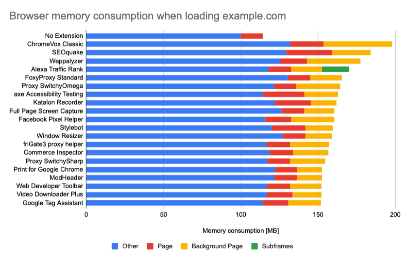 Browser memeory consumption by devtool