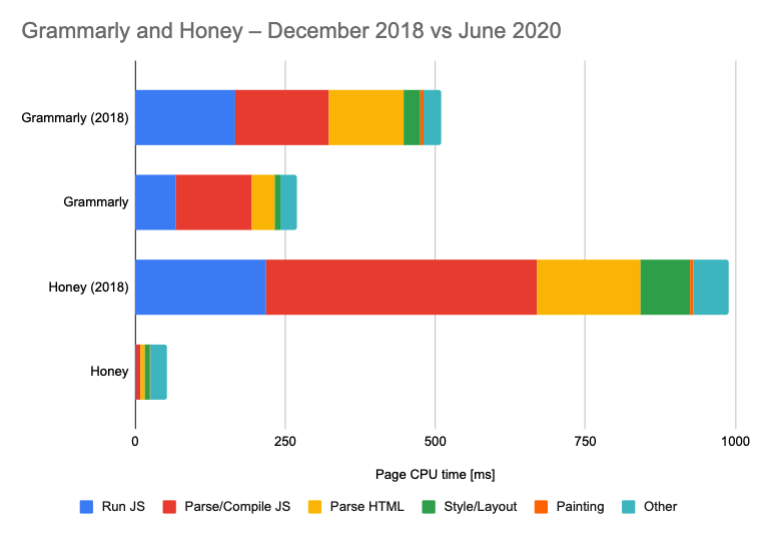 On-page CPU time for Grammarly 2018, Grammarly 2020, Honey 2018, Honey2020