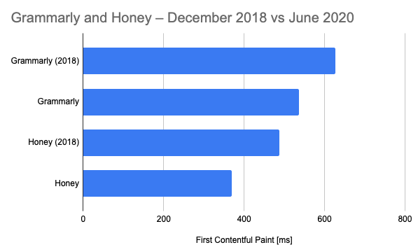 FCP impact of Grammarly and Honey – no negative effect for Honey in either 2018 or 2020