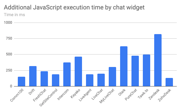 JavaScript execution time for different chat widgets