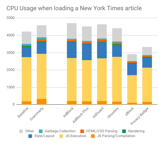CPU usage impact of ad blockers