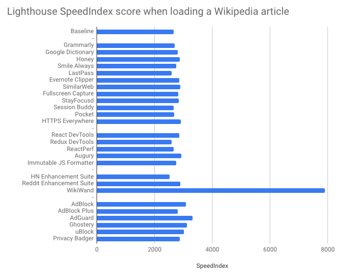 Measuring the performance impact of Chrome extensions