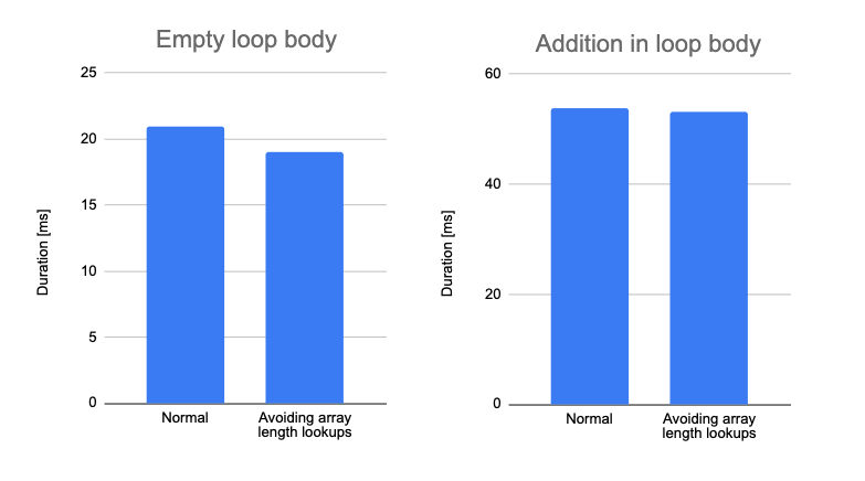 Impact of minimizing array length property lookups in a loop