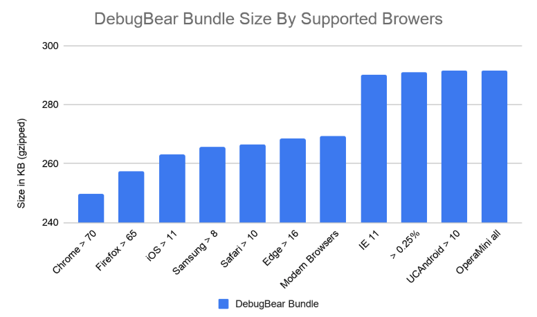 Webpack bundle for Chrome is 250KB, Edge 270KB, and IE11 290KB