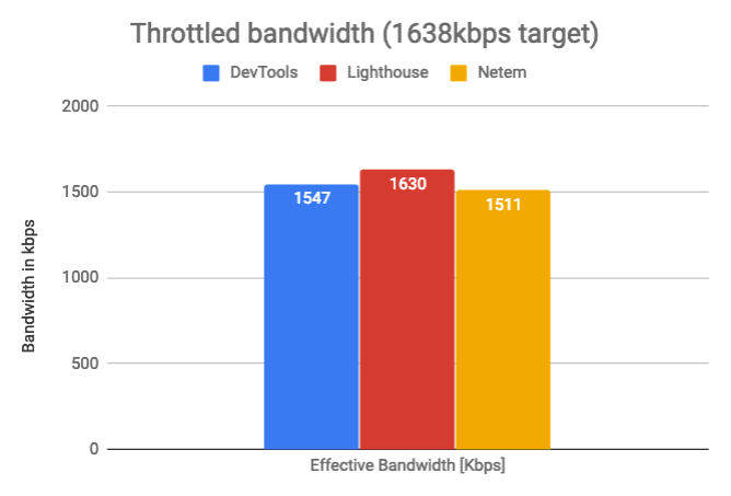 Measured bandwidth by throttling method