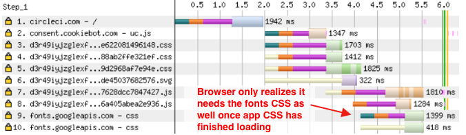 Fonts CSS is only requested once other CSS has loaded