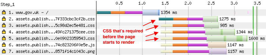 HTML blocking CSS, CSS blocking render