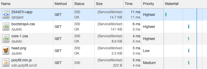 Request durations between 5ms and 11ms due to service worker