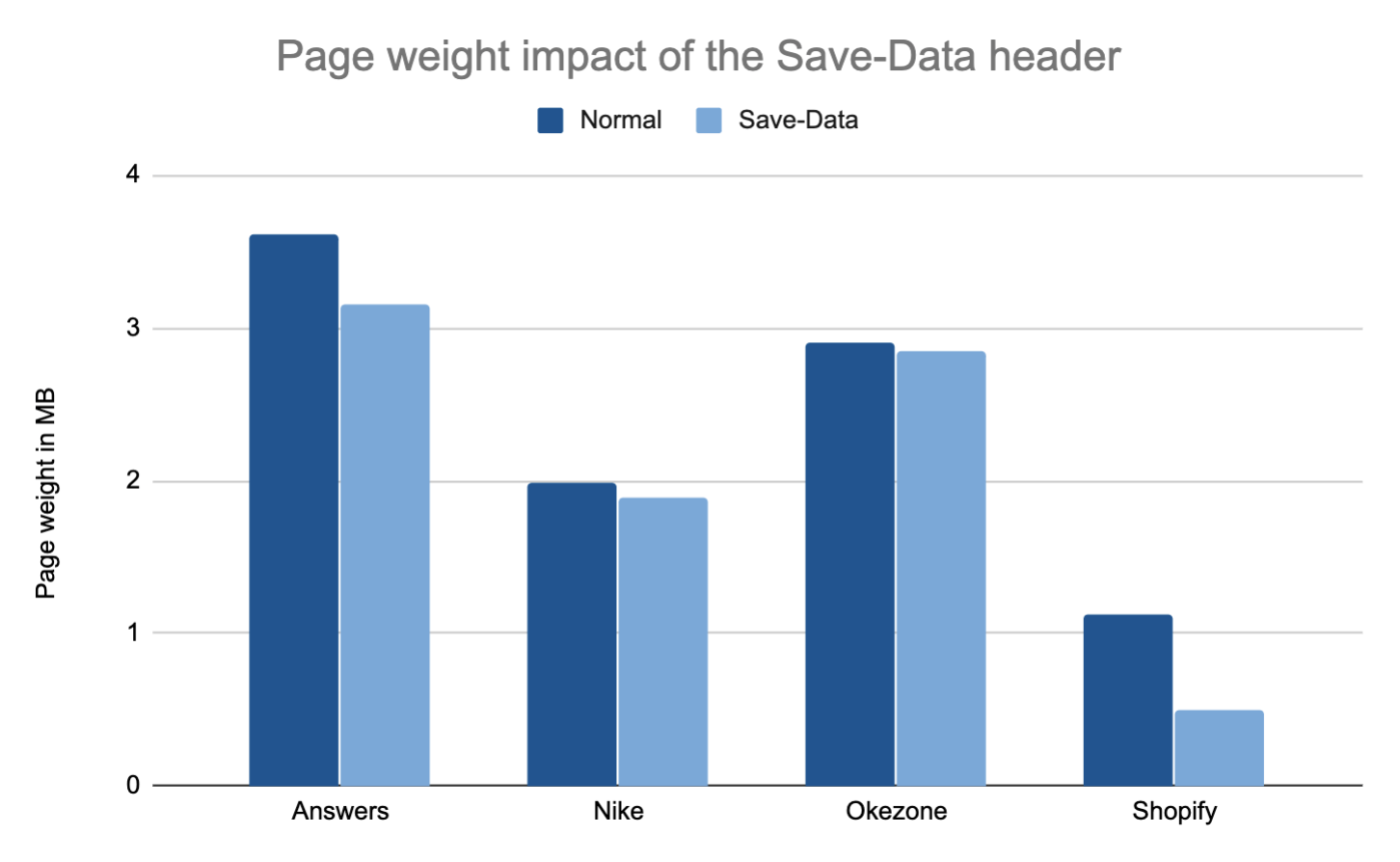 Page weight impact of Save-Data header