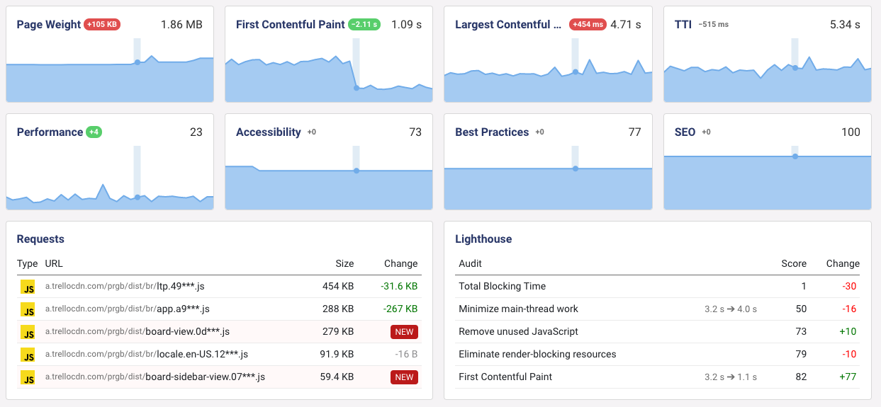 First Contentful Paint front-end performance monitoring data