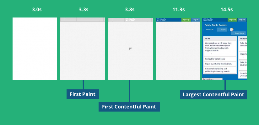Performance filmstrip showing an example with First Paint, First Contentful Paint, and Largest Contentful Paint