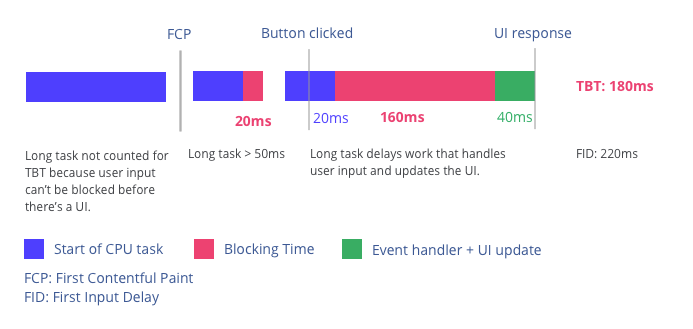 Slow Total Blocking Time example